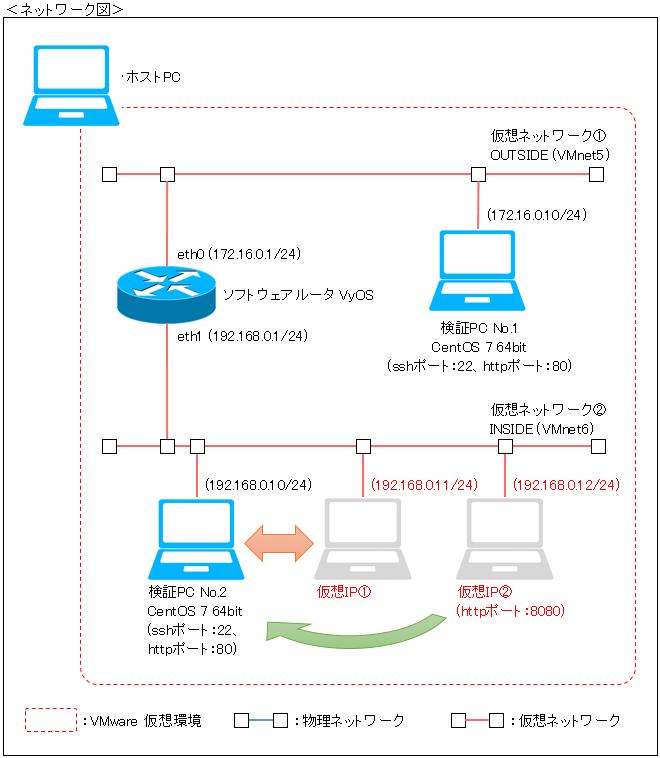 ネットワークの基礎 - NAT①(アド...